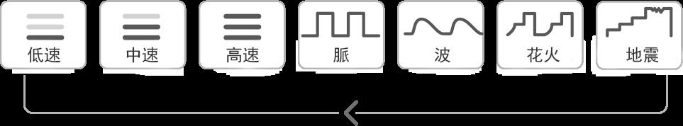 LovenseのHushのボタンモード