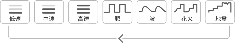 LovenseのEdgeボタンモード
