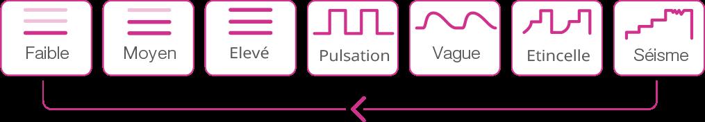 Différents modes de vibrations de Lush de Lovense.