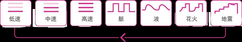 第二世代LushによるLovense ボタンモード