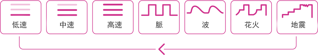 LovenseのOsciボタンモード