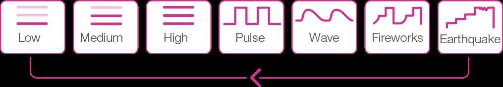 Lush by Lovense button modes.