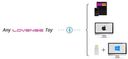 あらゆるLovenseのおもちゃはiOS、Android端末、そしてMax,Windowsコンピューターと互換性があります。