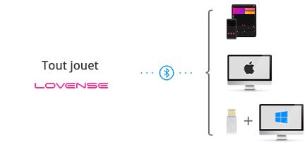 Tous les sex toys Lovense sont compatibles avec iOS/Android/Mac et PC Windows.